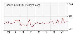 Popularity chart of Doogee X100
