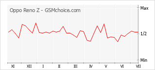 Popularity chart of Oppo Reno Z