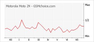 Gráfico de los cambios de popularidad Motorola Moto Z4