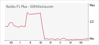 Le graphique de popularité de Runbo F1 Plus