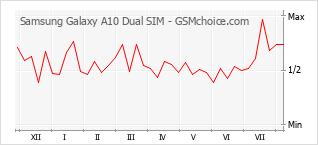 Diagramm der Poplularitätveränderungen von Samsung Galaxy A10 Dual SIM