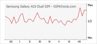 Popularity chart of Samsung Galaxy A10 Dual SIM