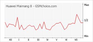 Gráfico de los cambios de popularidad Huawei Maimang 8