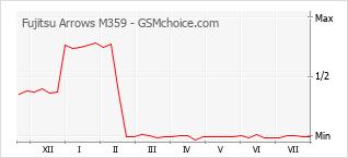 Gráfico de los cambios de popularidad Fujitsu Arrows M359
