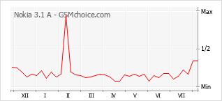 Grafico di modifiche della popolarità del telefono cellulare Nokia 3.1 A