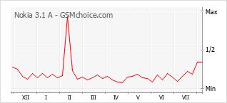 Populariteit van de telefoon: diagram Nokia 3.1 A