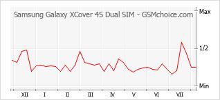 Populariteit van de telefoon: diagram Samsung Galaxy XCover 4S Dual SIM