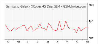 手機聲望改變圖表 Samsung Galaxy XCover 4S Dual SIM