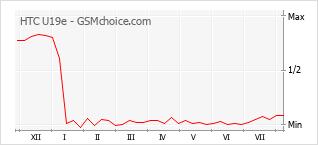 Le graphique de popularité de HTC U19e