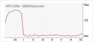 Grafico di modifiche della popolarità del telefono cellulare HTC U19e
