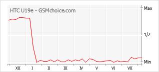 Диаграмма изменений популярности телефона HTC U19e