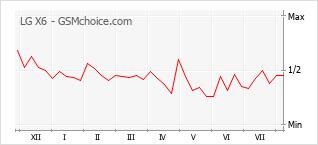 Gráfico de los cambios de popularidad LG X6