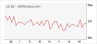 Le graphique de popularité de LG X6