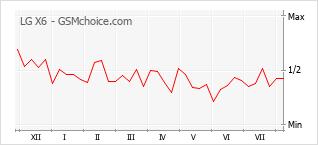 Populariteit van de telefoon: diagram LG X6