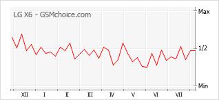 Диаграмма изменений популярности телефона LG X6