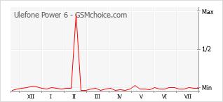 Grafico di modifiche della popolarità del telefono cellulare Ulefone Power 6