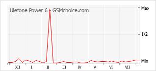 Диаграмма изменений популярности телефона Ulefone Power 6