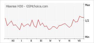 Popularity chart of Hisense H30