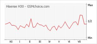 Gráfico de los cambios de popularidad Hisense H30