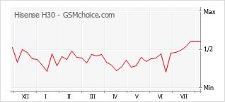 Grafico di modifiche della popolarità del telefono cellulare Hisense H30