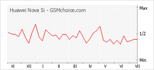 Gráfico de los cambios de popularidad Huawei Nova 5i