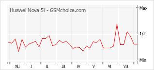 Populariteit van de telefoon: diagram Huawei Nova 5i