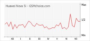 Диаграмма изменений популярности телефона Huawei Nova 5i