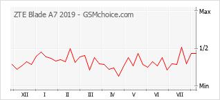 Gráfico de los cambios de popularidad ZTE Blade A7 2019