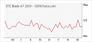 Le graphique de popularité de ZTE Blade A7 2019