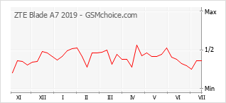 Grafico di modifiche della popolarità del telefono cellulare ZTE Blade A7 2019