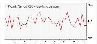 Popularity chart of TP-Link Neffos X20