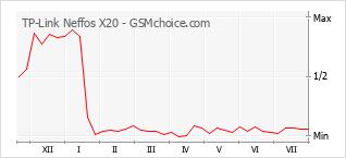 Gráfico de los cambios de popularidad TP-Link Neffos X20