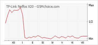 Le graphique de popularité de TP-Link Neffos X20