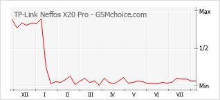Le graphique de popularité de TP-Link Neffos X20 Pro
