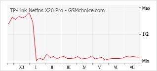 Grafico di modifiche della popolarità del telefono cellulare TP-Link Neffos X20 Pro