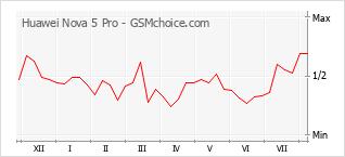 Gráfico de los cambios de popularidad Huawei Nova 5 Pro