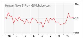 Le graphique de popularité de Huawei Nova 5 Pro