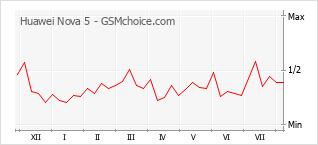 Диаграмма изменений популярности телефона Huawei Nova 5