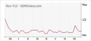 Gráfico de los cambios de popularidad Vivo Y12