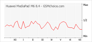 Popularity chart of Huawei MediaPad M6 8.4