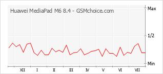 Gráfico de los cambios de popularidad Huawei MediaPad M6 8.4