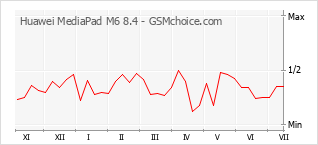 Populariteit van de telefoon: diagram Huawei MediaPad M6 8.4