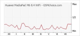 Traçar mudanças de populariedade do telemóvel Huawei MediaPad M6 8.4 WiFi