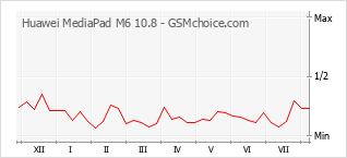 Gráfico de los cambios de popularidad Huawei MediaPad M6 10.8