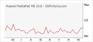 手机声望改变图表 Huawei MediaPad M6 10.8