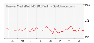 Diagramm der Poplularitätveränderungen von Huawei MediaPad M6 10.8 WiFi