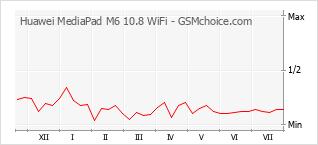 Popularity chart of Huawei MediaPad M6 10.8 WiFi