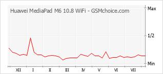 Gráfico de los cambios de popularidad Huawei MediaPad M6 10.8 WiFi