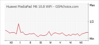 Диаграмма изменений популярности телефона Huawei MediaPad M6 10.8 WiFi
