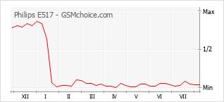 Gráfico de los cambios de popularidad Philips E517